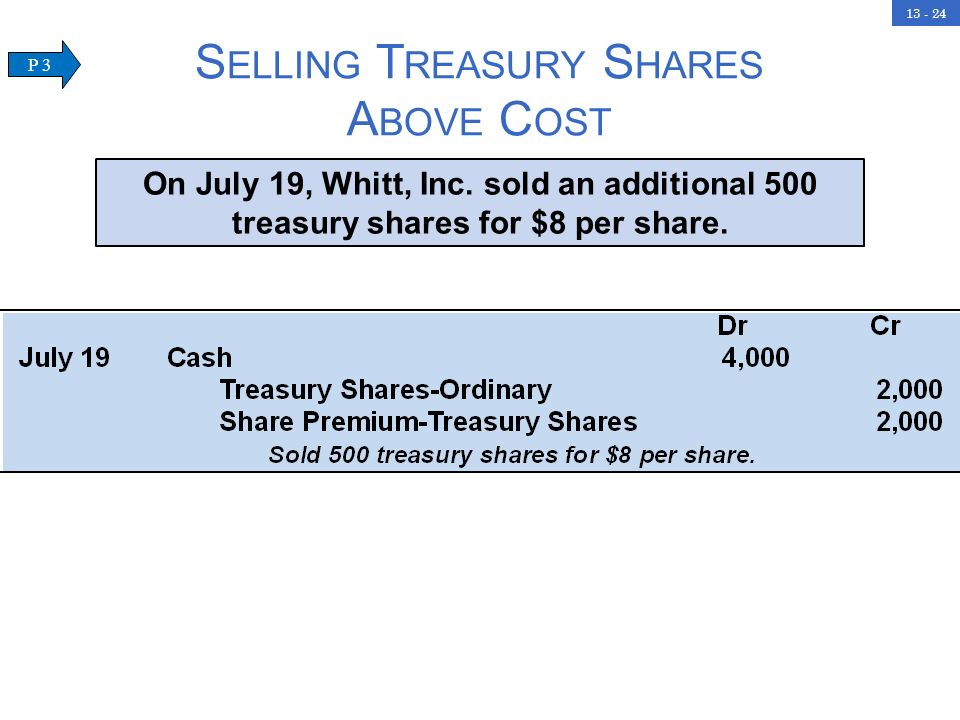 Selling Treasury Shares Above Cost