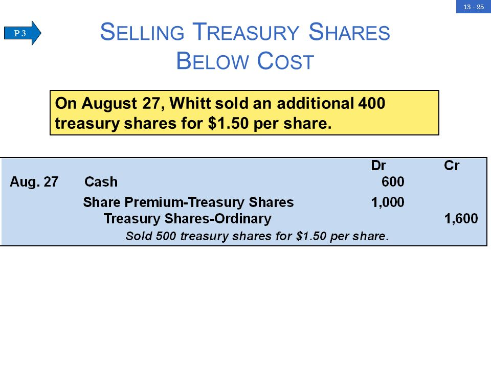 Selling Treasury Shares Below Cost