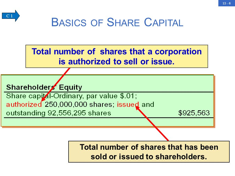 Basics of Share Capital