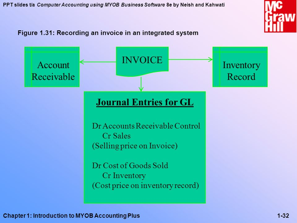 INVOICE Account Receivable Inventory Record Journal Entries for GL