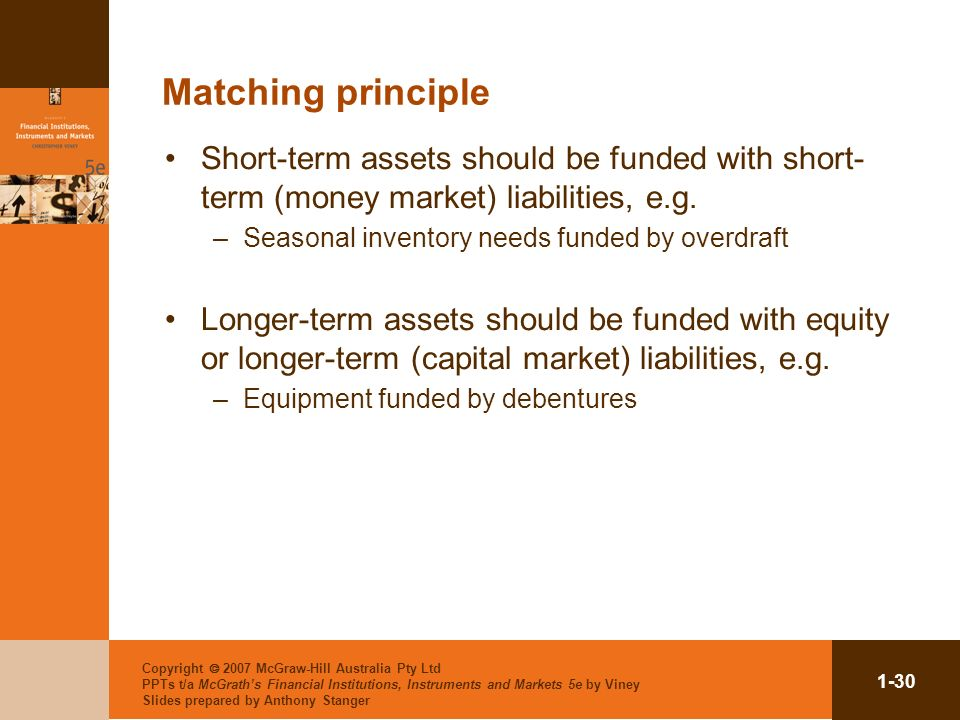 Matching principle Short-term assets should be funded with short-term (money market) liabilities, e.g.