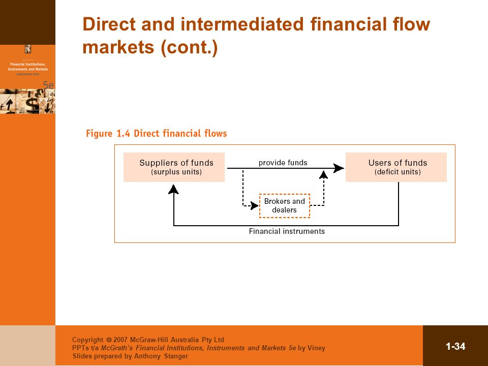 Direct and intermediated financial flow markets (cont.)