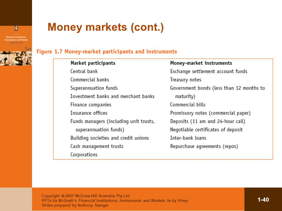 Money markets (cont.) Copyright  2007 McGraw-Hill Australia Pty Ltd PPTs t/a McGrath's Financial Institutions, Instruments and Markets 5e by Viney.