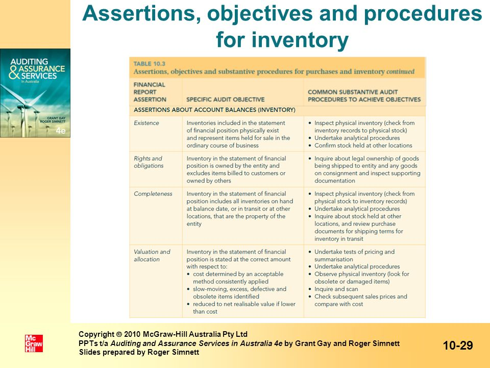 Assertions, objectives and procedures for inventory