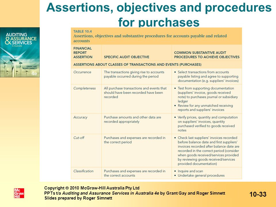 Assertions, objectives and procedures for purchases