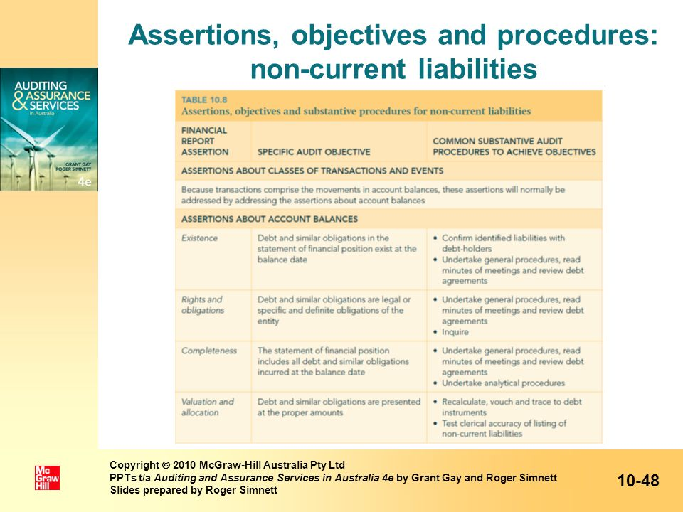 Assertions, objectives and procedures: non-current liabilities