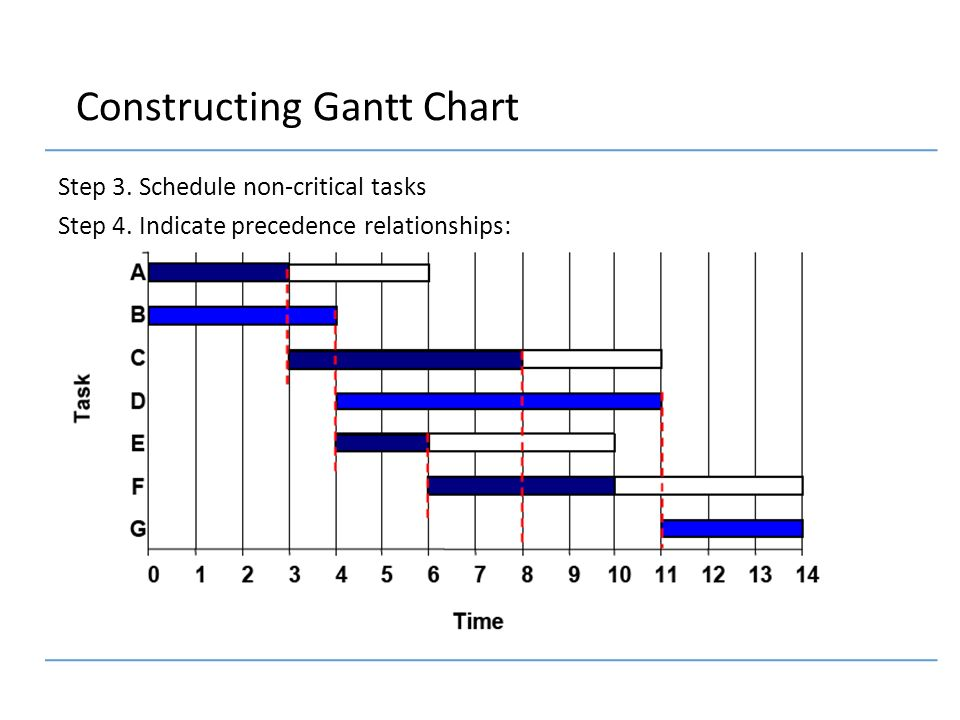 giant chart Examples of gantt charts, which are used to schedule projects project management software is recommended to make sure your project completes on time.
