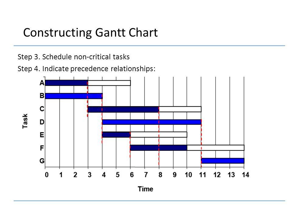 gantt schedule