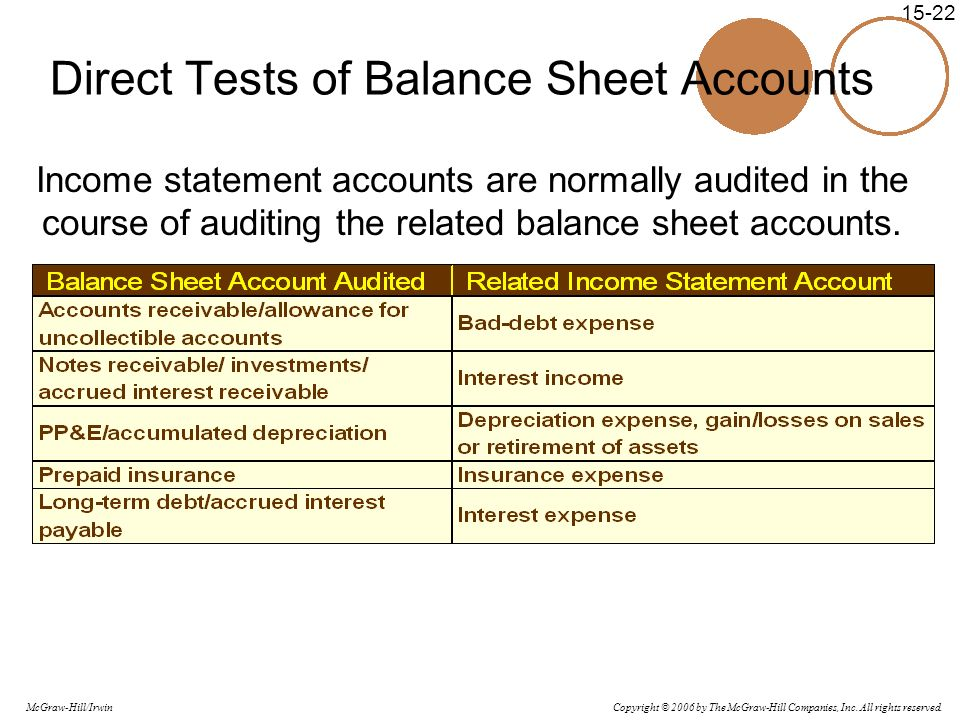 Direct Tests of Balance Sheet Accounts