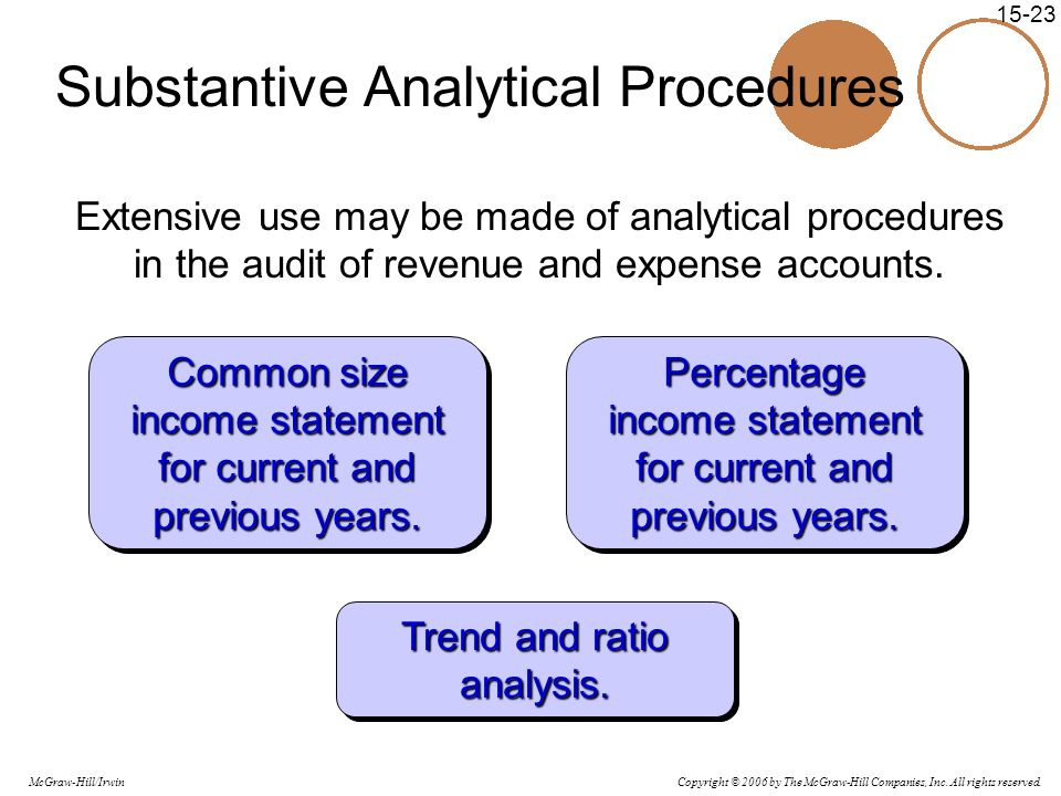 Substantive Analytical Procedures