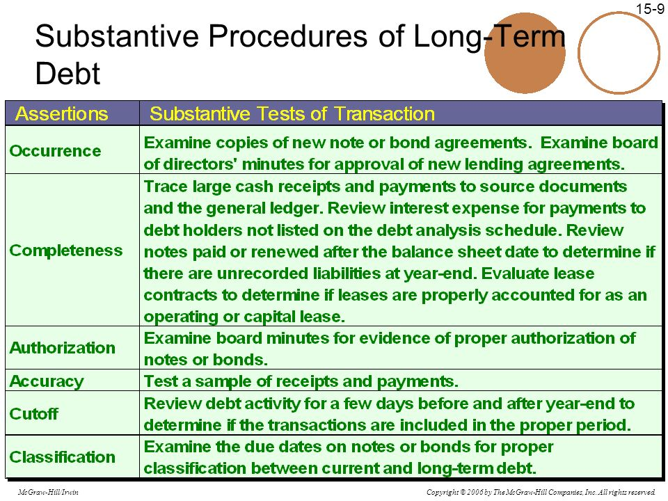 Substantive Procedures of Long-Term Debt