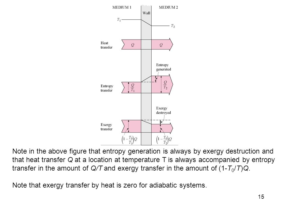 Note in the above figure that entropy generation is always by exergy destruction and that heat transfer Q at a location at temperature T is always accompanied by entropy transfer in the amount of Q/T and exergy transfer in the amount of (1-T0/T)Q.