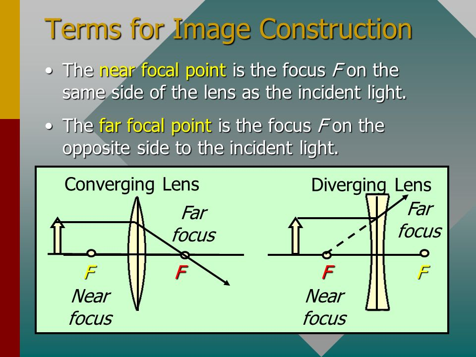 Terms for Image Construction