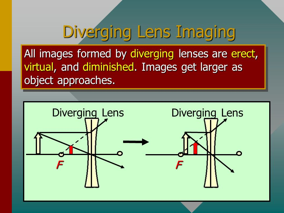 Diverging Lens Imaging