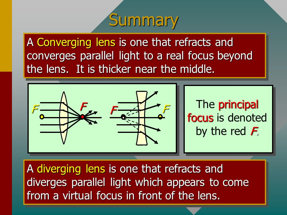 The principal focus is denoted by the red F.