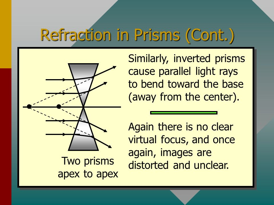 Refraction in Prisms (Cont.)