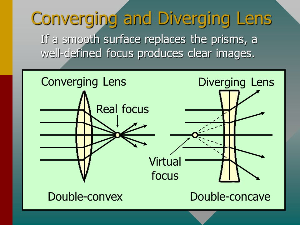 Converging and Diverging Lens