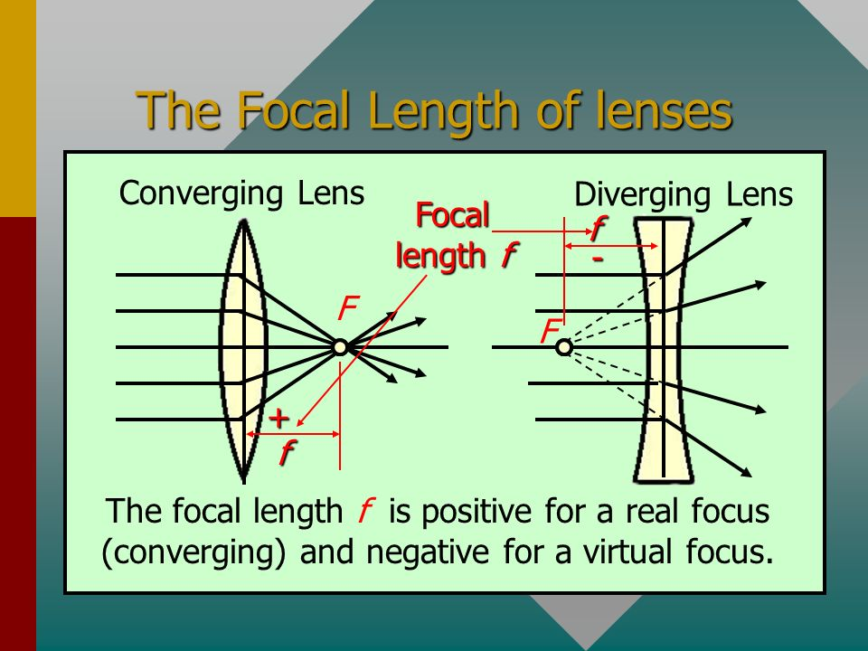 The Focal Length of lenses