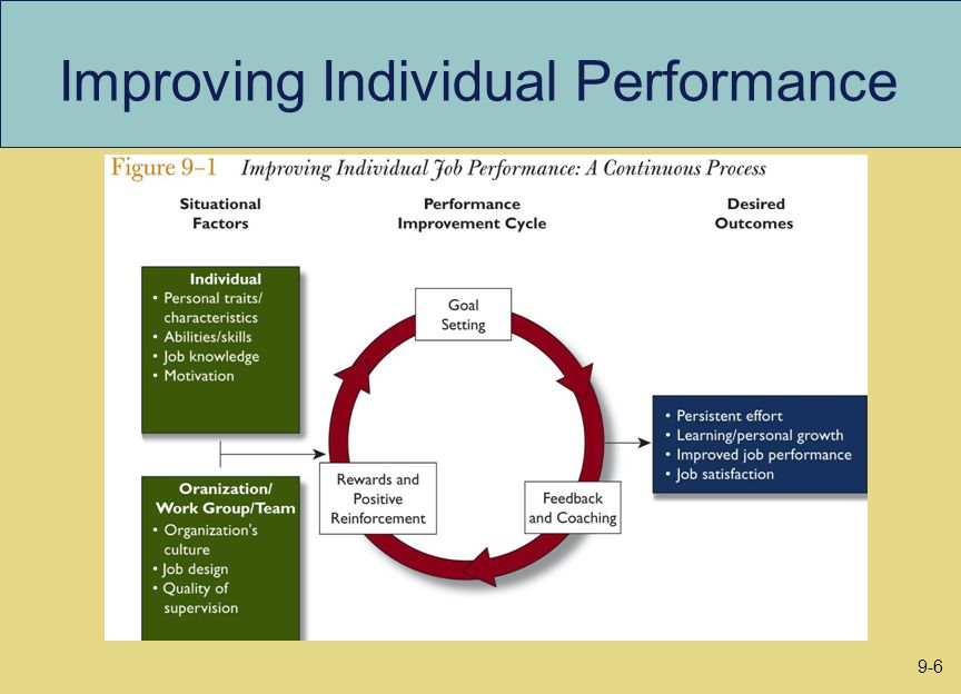 Improving Individual Performance