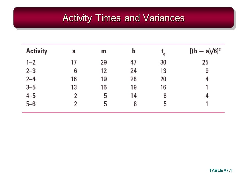 Activity Times and Variances