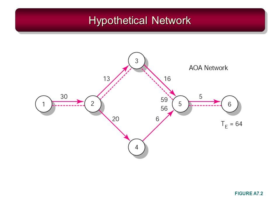 Hypothetical Network FIGURE A7.2