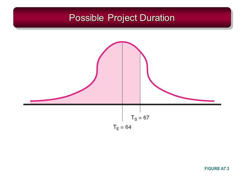 Possible Project Duration