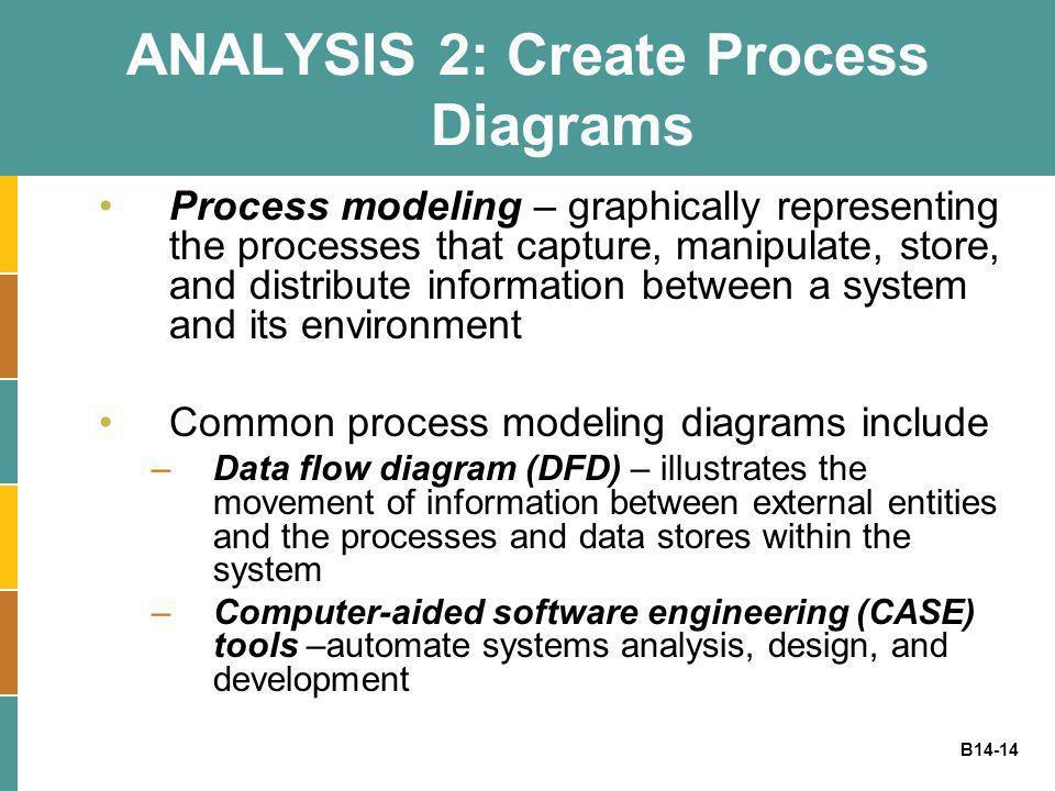 ANALYSIS 2: Create Process Diagrams