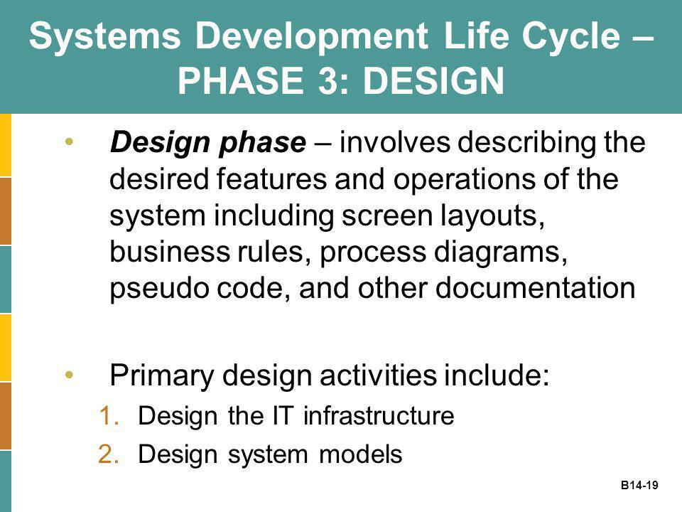 Systems Development Life Cycle – PHASE 3: DESIGN