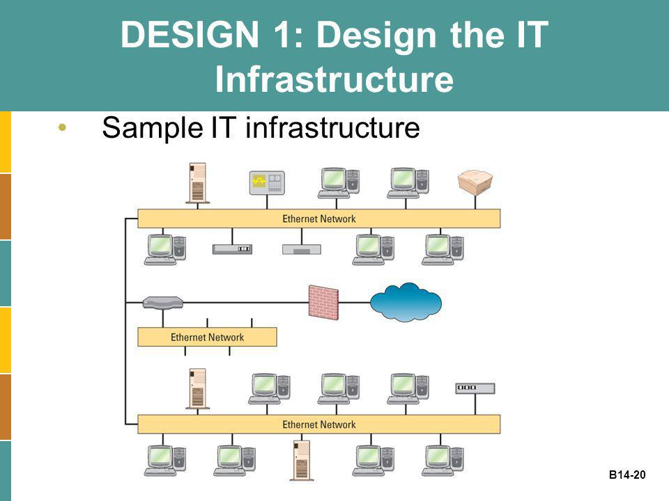 DESIGN 1: Design the IT Infrastructure