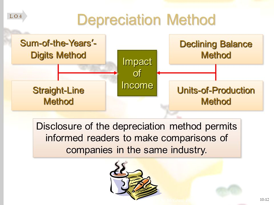 Depreciation Method Impact of Income
