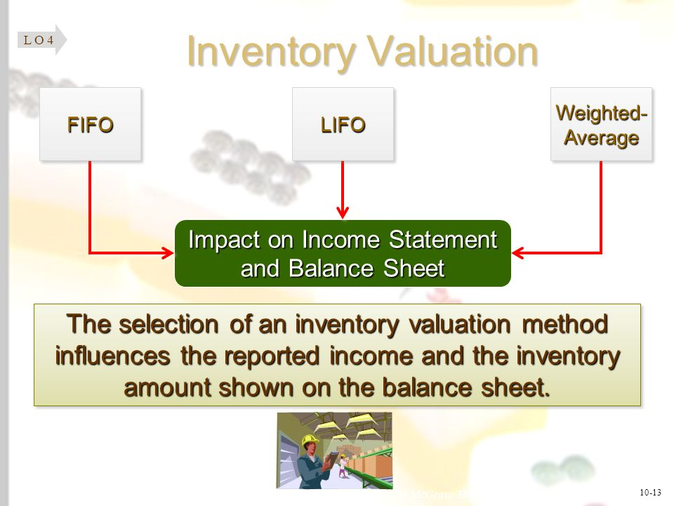 Impact on Income Statement and Balance Sheet