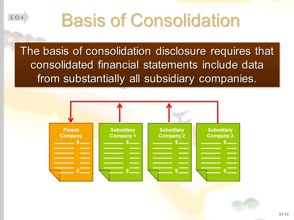 Basis of Consolidation