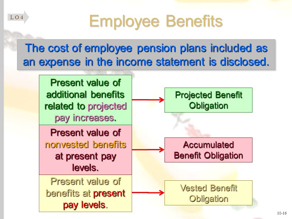 L O 4Employee Benefits. The cost of employee pension plans included as an expense in the income statement is disclosed.