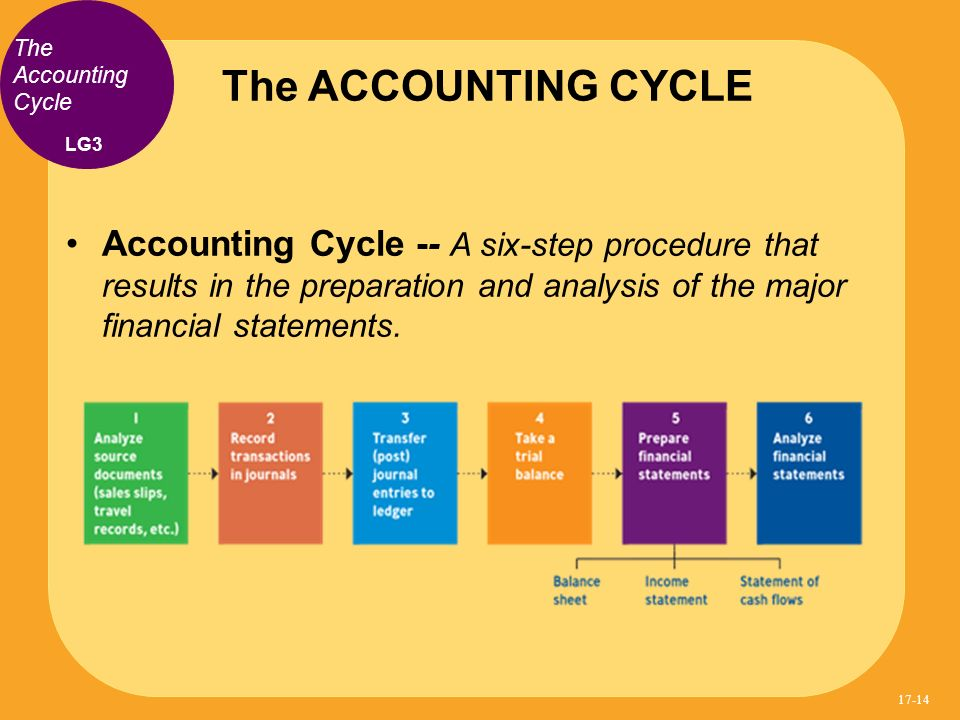 The ACCOUNTING CYCLE The Accounting Cycle. LG3.