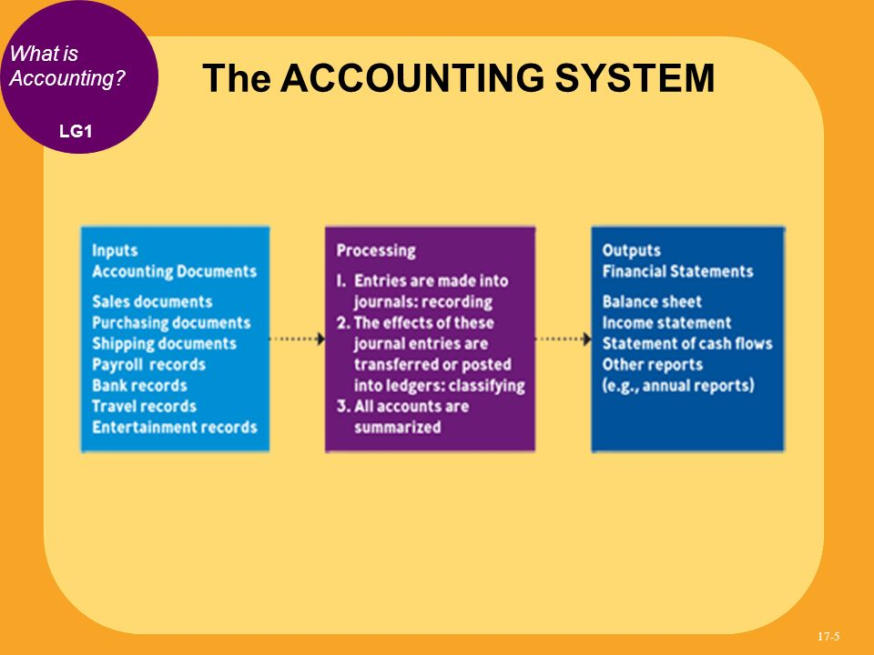 The ACCOUNTING SYSTEM What is Accounting LG1 17-5