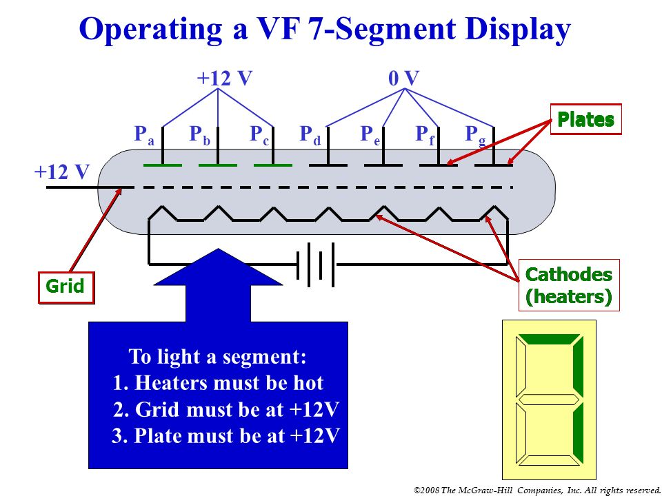 Operating a VF 7-Segment Display