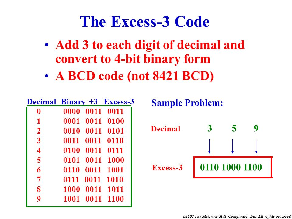 The Excess-3 Code Add 3 to each digit of decimal and convert to 4-bit binary form. A BCD code (not 8421 BCD)