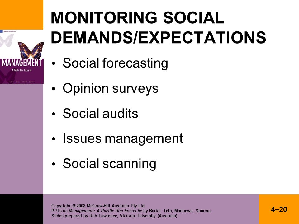 MONITORING SOCIAL DEMANDS/EXPECTATIONS
