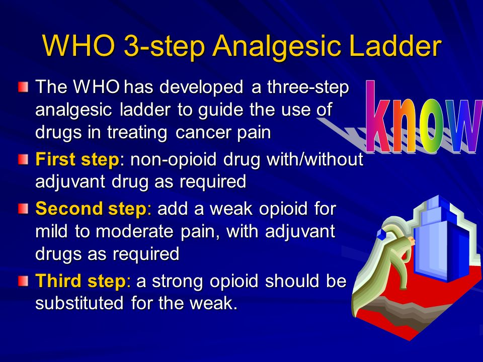WHO 3-step Analgesic Ladder