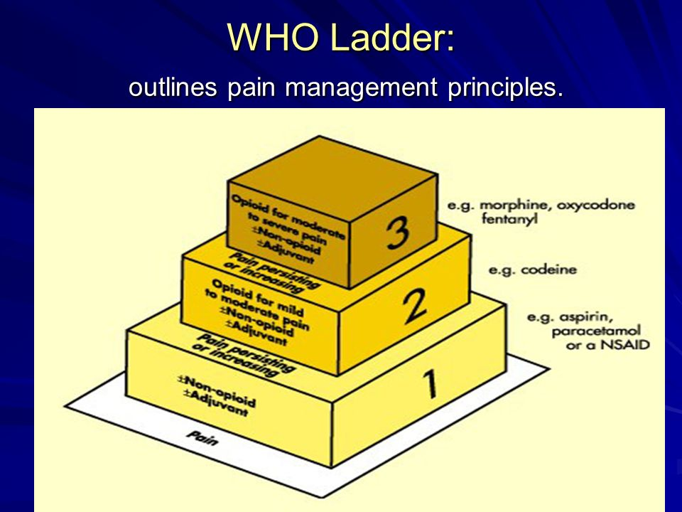WHO Ladder: outlines pain management principles.