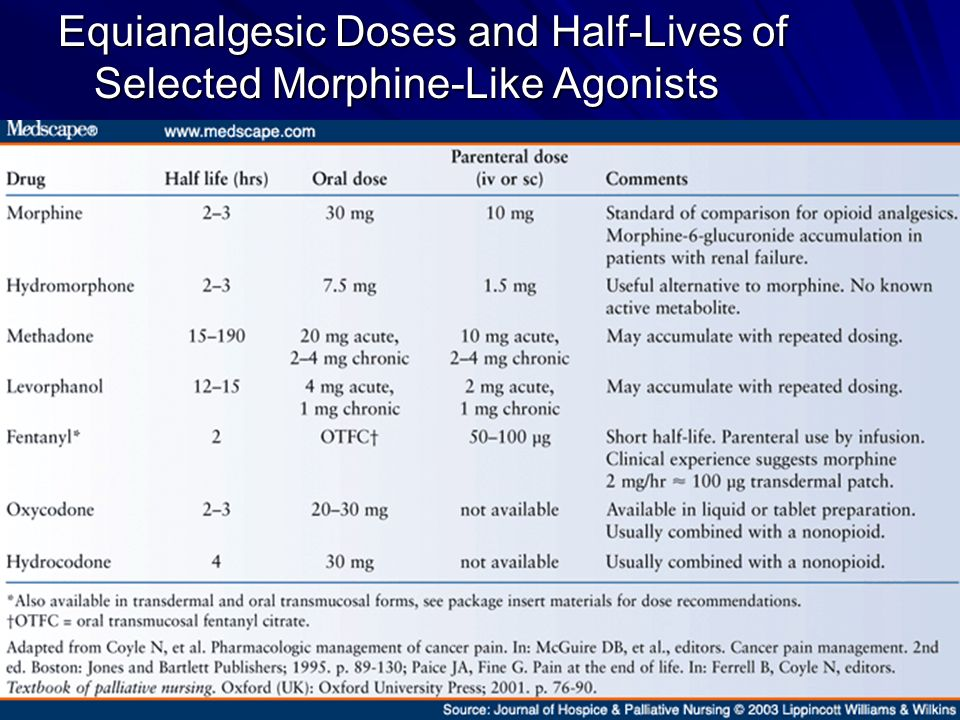 Equianalgesic Doses and Half-Lives of Selected Morphine-Like Agonists