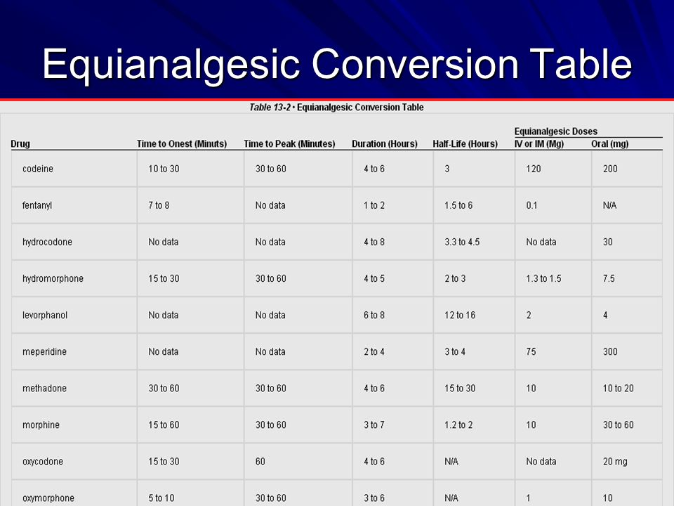 Equianalgesic Conversion Table
