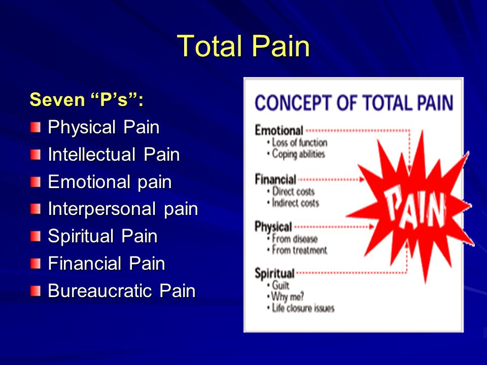 Total Pain Seven P's : Physical Pain Intellectual Pain Emotional pain