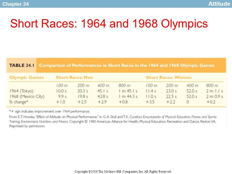 Short Races: 1964 and 1968 Olympics