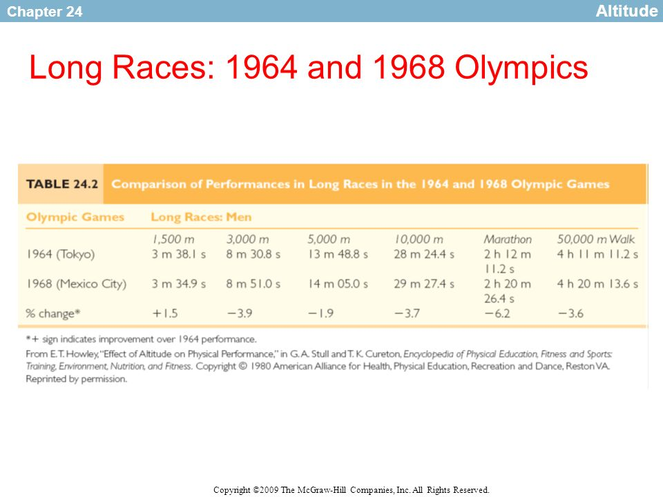 Long Races: 1964 and 1968 Olympics