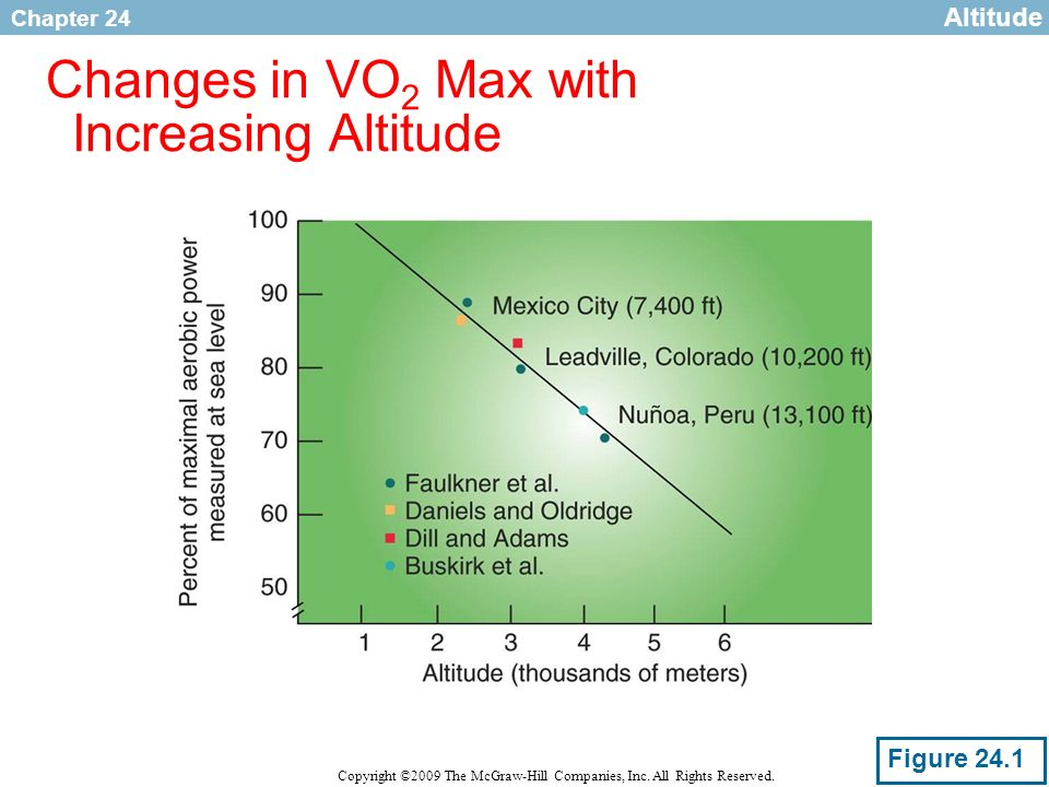 Changes in VO2 Max with Increasing Altitude