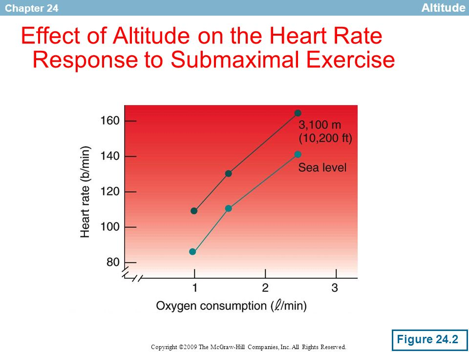 Effect of Altitude on the Heart Rate Response to Submaximal Exercise