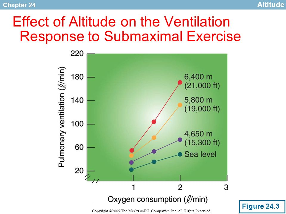 Effect of Altitude on the Ventilation Response to Submaximal Exercise