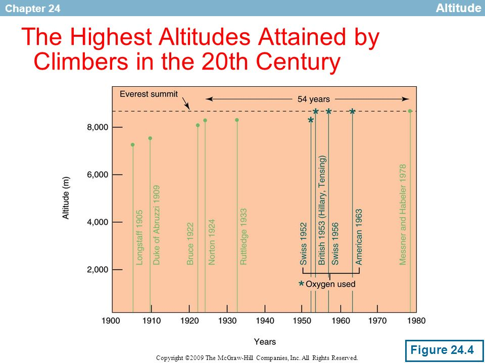 The Highest Altitudes Attained by Climbers in the 20th Century