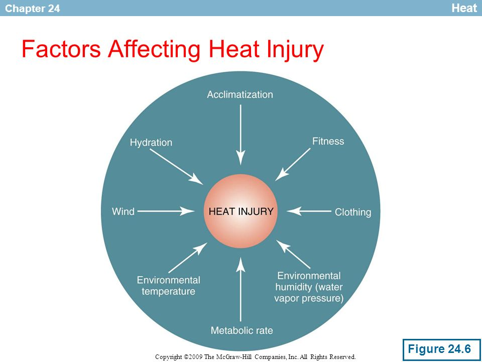 Factors Affecting Heat Injury